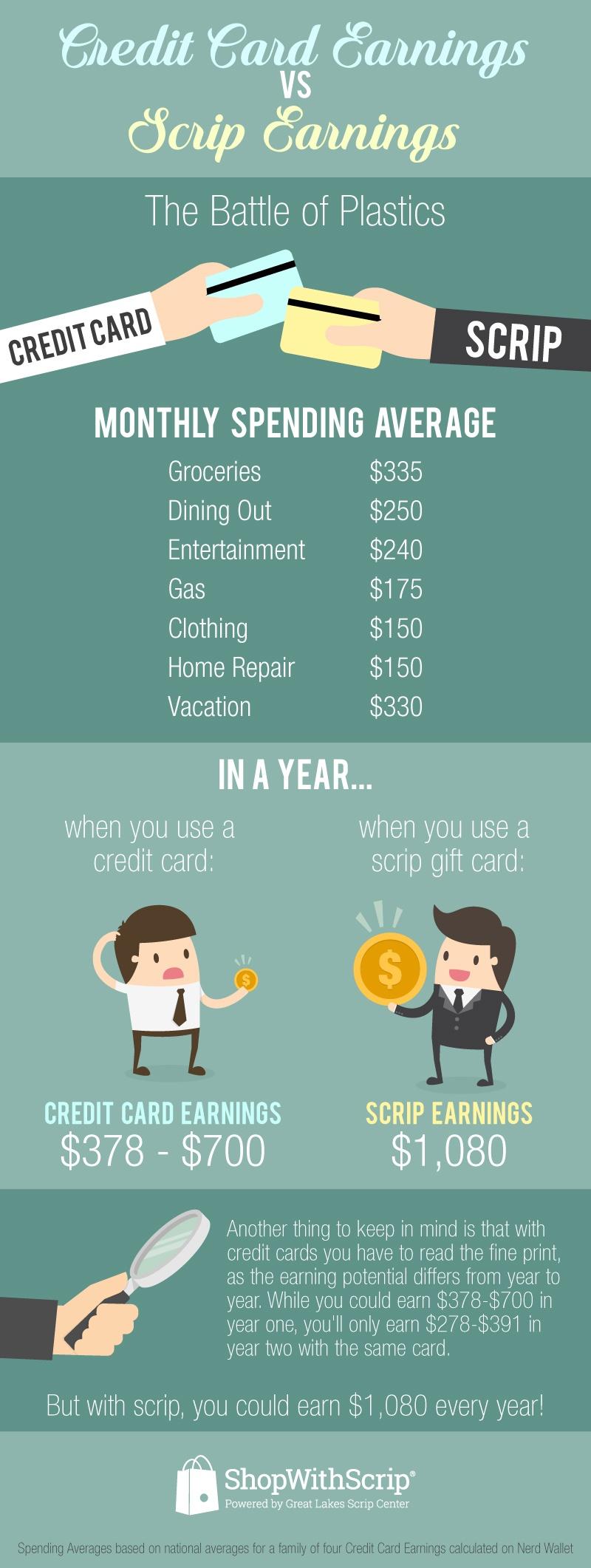 Credit_Card_vs_Scrip_Infographic