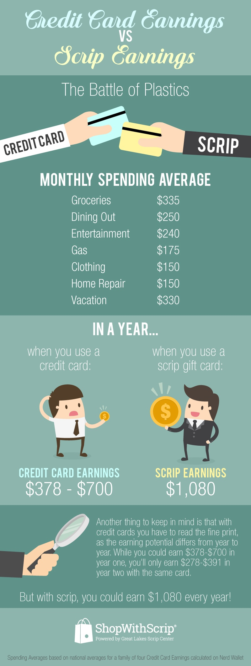 Credit_Card_vs_Scrip_Infographic