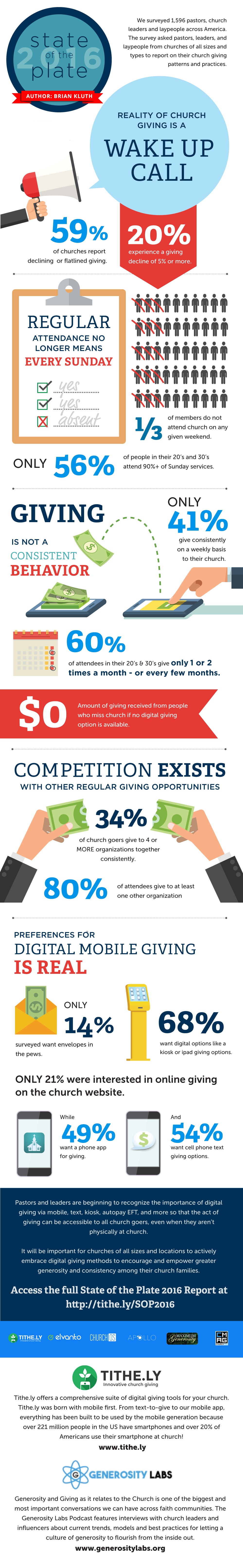 Infographic about church giving from The State of the Plate Report 2016