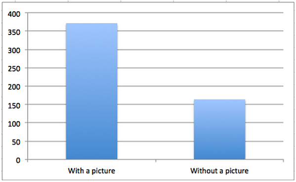 Facebook Engagement with a Photo